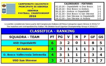 campionato-nazionale-seborga-clubs-2016-classifica-finale